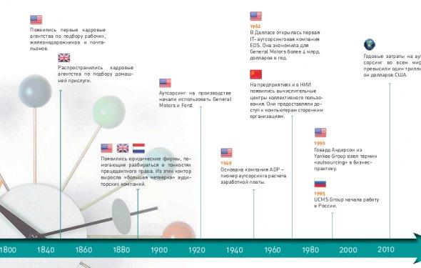 История аутсорсинга с XIX по