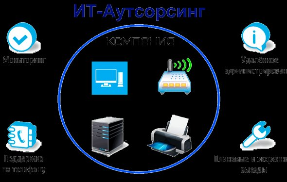 IT Аутсорсинг
