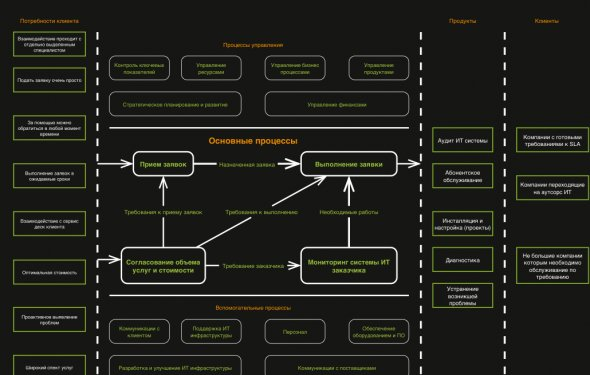 Карта бизнес процессов IT