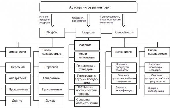 Высокоуровневая структура