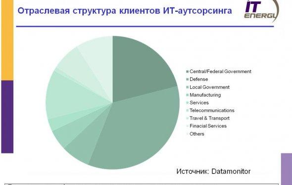 клиентов ИТ-аутсорсинга